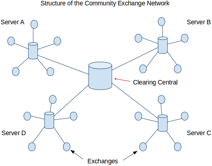 Community Exchange Network Structure