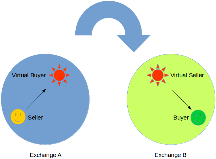 Global trading community exchange system for Swapping houses instead of selling